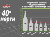После 91 г. мы вырвались не 1 место по алкоголю. По всему остальному опустилисьс