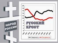 Русский крест - феномен которому очень рады на западе и в Кремле