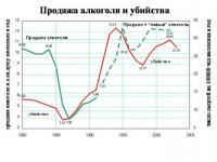 Рост убийств напрямую связан с ростом потребления алкоголя