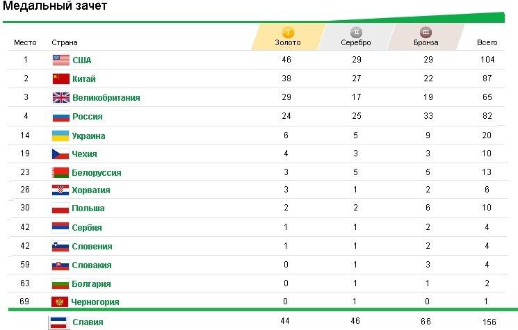 распределение медалей в мировом спорте